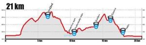 Baroko maraton 2014 - profil